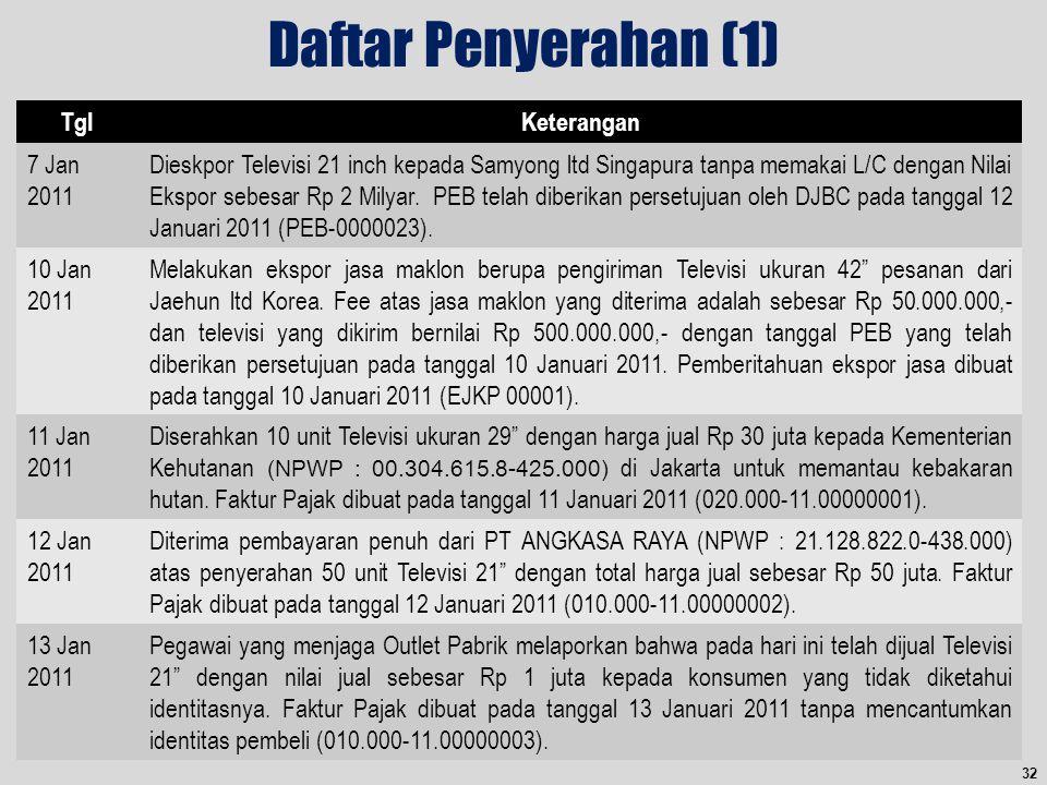TglKeterangan 7 Jan 2011 Dieskpor Televisi 21 inch kepada Samyong ltd Singapura tanpa memakai L/C dengan Nilai Ekspor sebesar Rp 2 Milyar. PEB telah d
