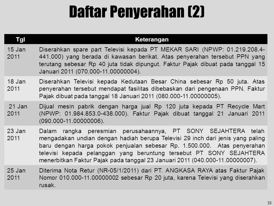 TglKeterangan 15 Jan 2011 Diserahkan spare part Televisi kepada PT MEKAR SARI (NPWP: 01.219.208.4- 441.000) yang berada di kawasan berikat. Atas penye