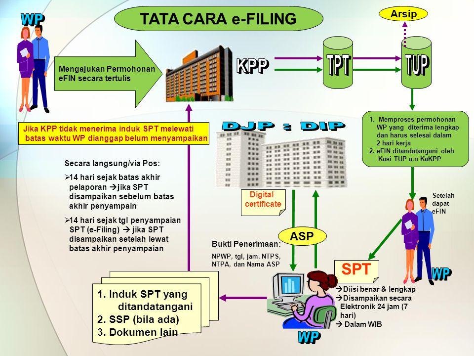 Induk SPT Masa PPN (Formulir 1111) Berisi jumlah penyerahan barang dan jasa dan penghitungan PPN dan PPnBM Kurang Bayar atau Lebih Bayar.