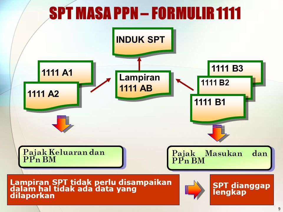 SPT MASA PPN – FORMULIR 1111 Lampiran 1111 AB Lampiran 1111 AB Pajak Keluaran dan PPn BM Lampiran SPT tidak perlu disampaikan dalam hal tidak ada data
