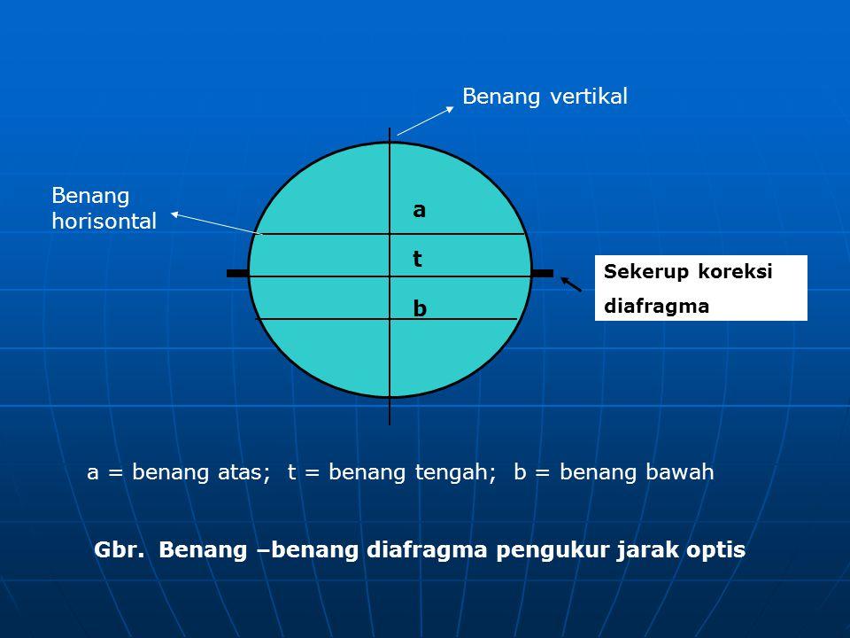 a b t Sekerup koreksi diafragma Gbr. Benang –benang diafragma pengukur jarak optis a = benang atas; t = benang tengah; b = benang bawah Benang vertika