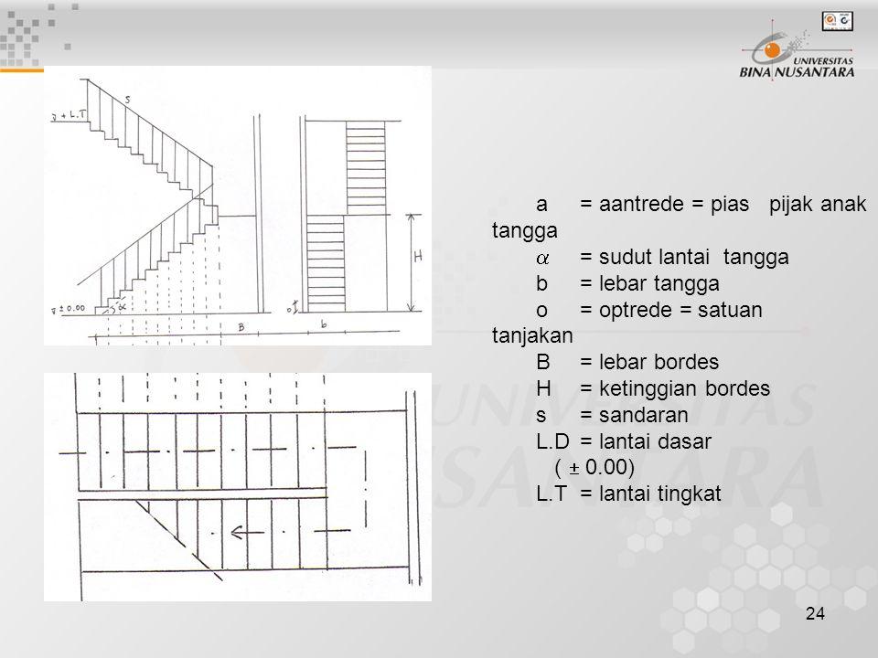 24 a= aantrede = pias pijak anak tangga  = sudut lantai tangga b= lebar tangga o= optrede = satuan tanjakan B= lebar bordes H= ketinggian bordes s= s
