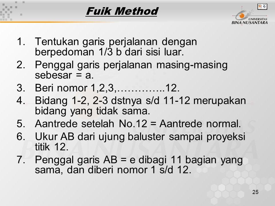 25 Fuik Method 1.Tentukan garis perjalanan dengan berpedoman 1/3 b dari sisi luar. 2.Penggal garis perjalanan masing-masing sebesar = a. 3.Beri nomor