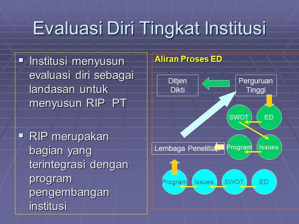 Evaluasi Diri Tingkat Institusi  Institusi menyusun evaluasi diri sebagai landasan untuk menyusun RIP PT  RIP merupakan bagian yang terintegrasi den