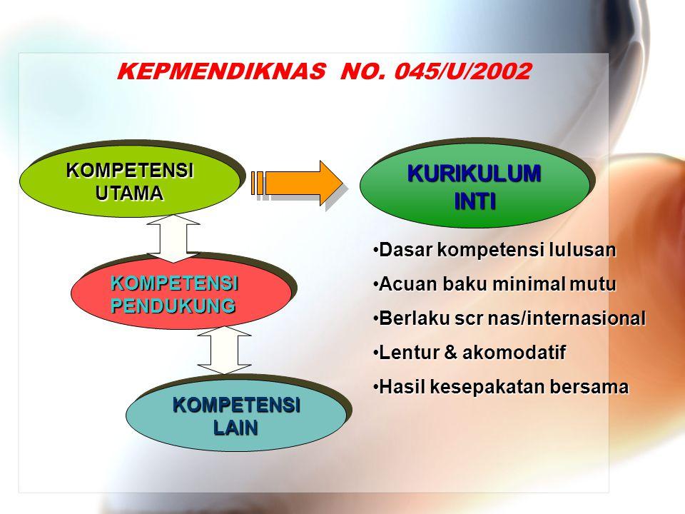 KEPMENDIKNAS NO. 045/U/2002 KOMPETENSI PENDUKUNG KOMPETENSI UTAMA KOMPETENSI LAIN KURIKULUM INTI Dasar kompetensi lulusanDasar kompetensi lulusan Acua
