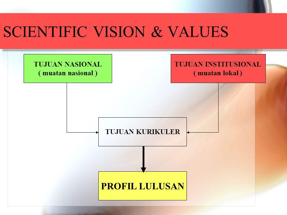 SCIENTIFIC VISION & VALUES TUJUAN NASIONAL ( muatan nasional ) PROFIL LULUSAN TUJUAN KURIKULER TUJUAN INSTITUSIONAL ( muatan lokal )