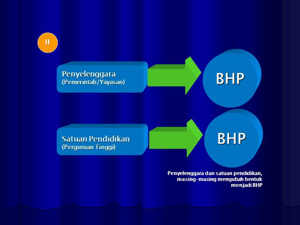 Penyelenggara(Pemerintah/Yayasan) Satuan Pendidikan (Perguruan Tinggi) BHP BHP Penyelenggara dan satuan pendidikan, masing-masing mengubah bentuk menj