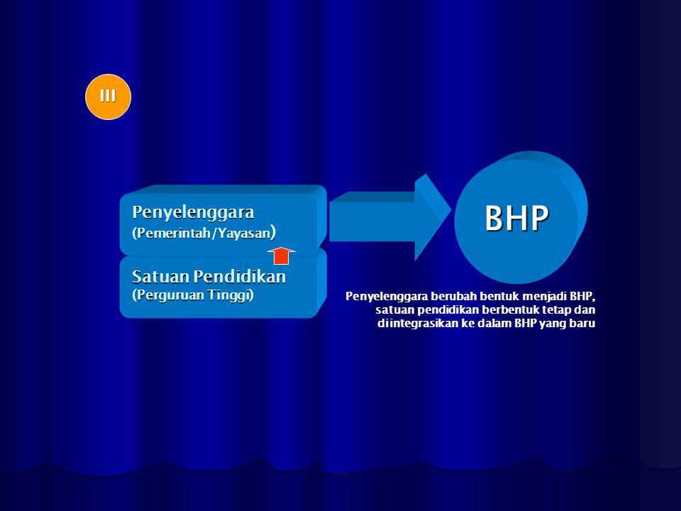 III Penyelenggara (Pemerintah/Yayasan ) Satuan Pendidikan (Perguruan Tinggi) BHP Penyelenggara berubah bentuk menjadi BHP, satuan pendidikan berbentuk