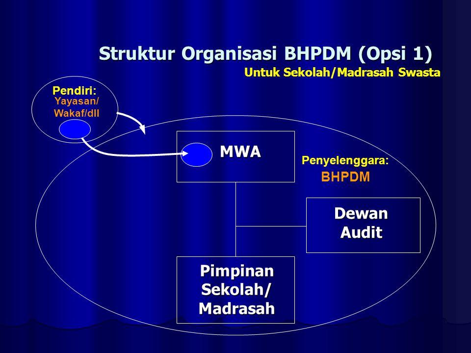 Struktur Organisasi BHPDM (Opsi 1) MWA MWA DewanAudit Pendiri: BHPDM PimpinanSekolah/Madrasah Penyelenggara: Yayasan/ Wakaf/dll Untuk Sekolah/Madrasah
