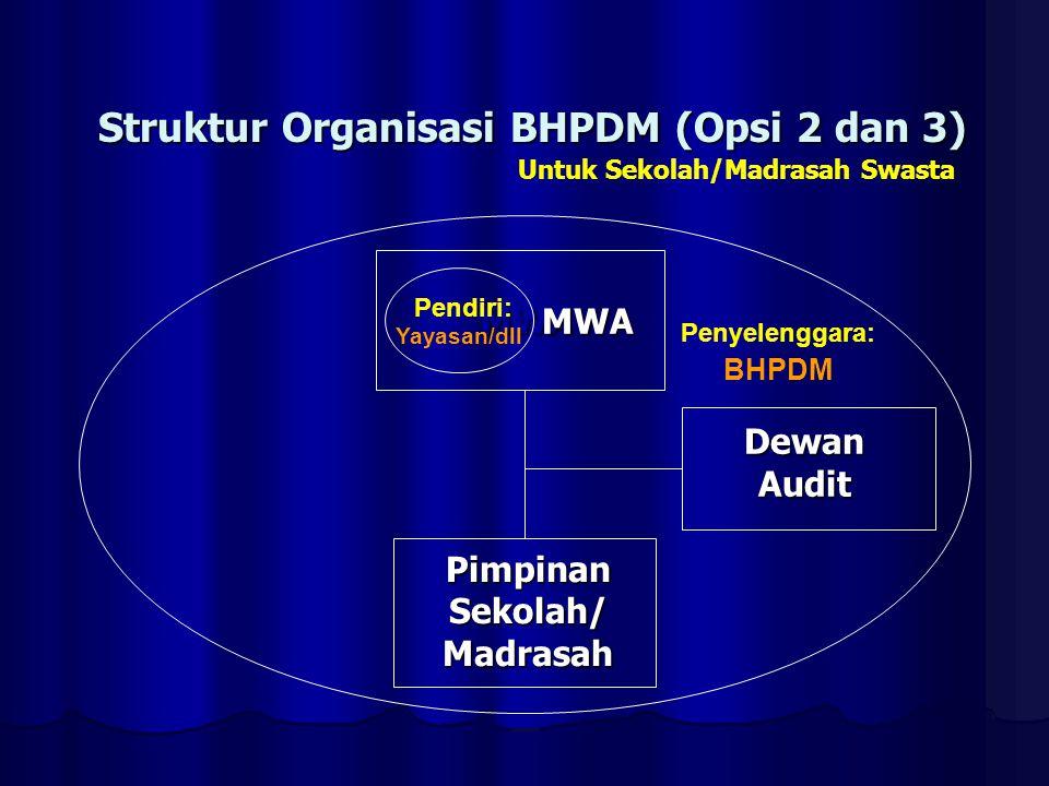 Struktur Organisasi BHPDM (Opsi 2 dan 3) Untuk Sekolah/Madrasah Swasta MWA MWA DewanAudit Pendiri: BHPDM PimpinanSekolah/Madrasah Penyelenggara: Yayas
