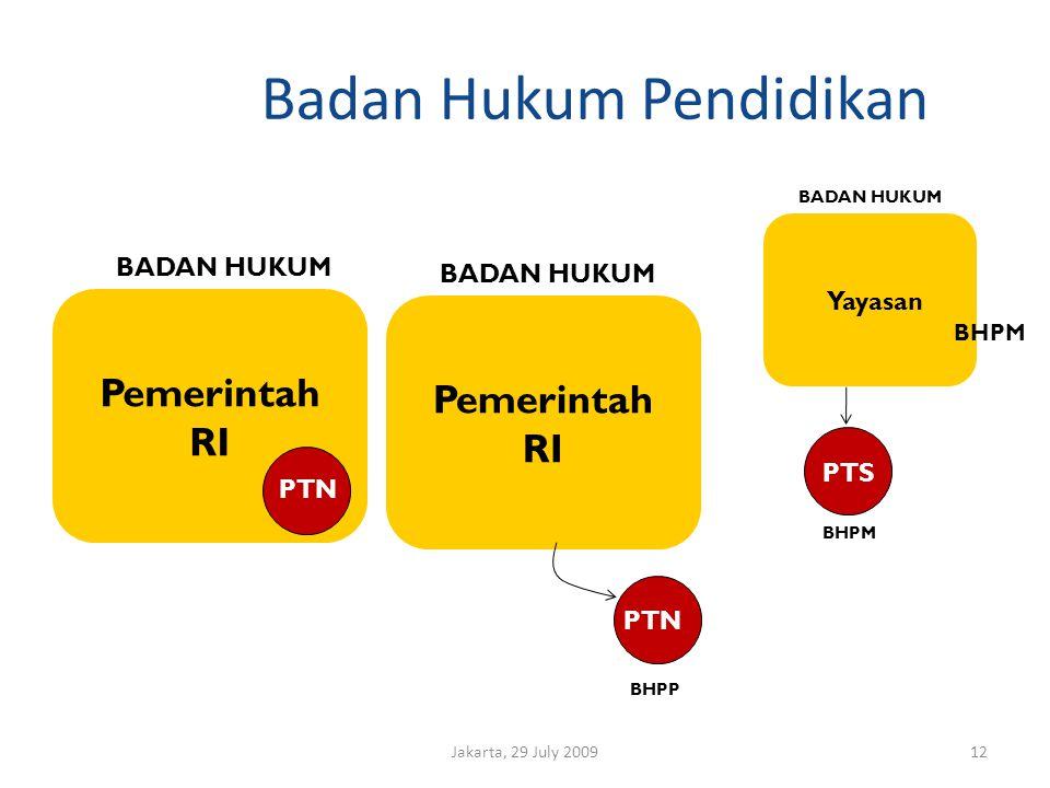 Badan Hukum Pendidikan Jakarta, 29 July 200912 Pemerintah RI PTN BADAN HUKUM Pemerintah RI Yayasan BADAN HUKUM PTN PTS BHPP BHPM BADAN HUKUM BHPM