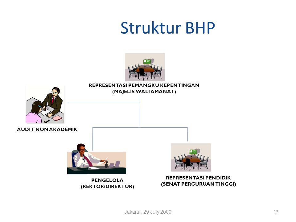 Struktur BHP Jakarta, 29 July 2009 13 REPRESENTASI PENDIDIK (SENAT PERGURUAN TINGGI) REPRESENTASI PEMANGKU KEPENTINGAN (MAJELIS WALI AMANAT) PENGELOLA (REKTOR/DIREKTUR) AUDIT NON AKADEMIK