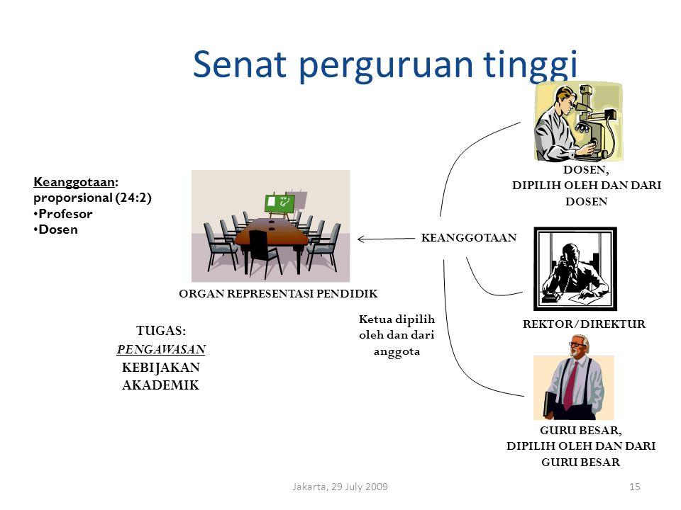 Senat perguruan tinggi Jakarta, 29 July 200915 ORGAN REPRESENTASI PENDIDIK GURU BESAR, DIPILIH OLEH DAN DARI GURU BESAR REKTOR/DIREKTUR DOSEN, DIPILIH OLEH DAN DARI DOSEN KEANGGOTAAN Ketua dipilih oleh dan dari anggota TUGAS: PENGAWASAN KEBIJAKAN AKADEMIK Keanggotaan: proporsional (24:2) Profesor Dosen