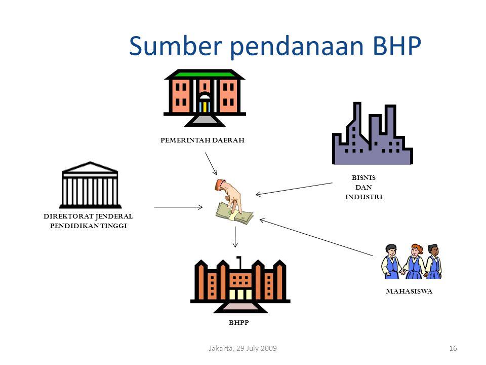 Sumber pendanaan BHP Jakarta, 29 July 200916 DIREKTORAT JENDERAL PENDIDIKAN TINGGI BHPP BISNIS DAN INDUSTRI MAHASISWA PEMERINTAH DAERAH