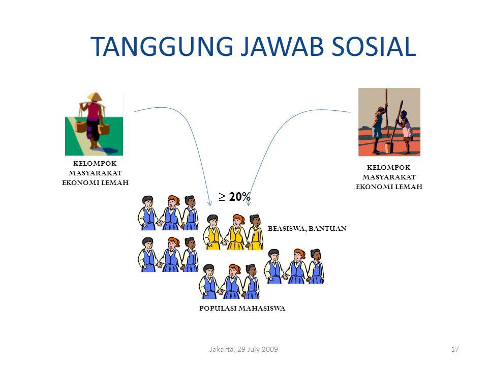 TANGGUNG JAWAB SOSIAL Jakarta, 29 July 200917 POPULASI MAHASISWA ≥ 20% KELOMPOK MASYARAKAT EKONOMI LEMAH BEASISWA, BANTUAN KELOMPOK MASYARAKAT EKONOMI LEMAH