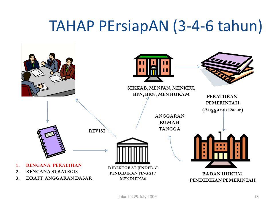 TAHAP PErsiapAN (3-4-6 tahun) Jakarta, 29 July 200918 SEKKAB, MENPAN, MENKEU, BPN, BKN, MENHUKAM PERATURAN PEMERINTAH (Anggaran Dasar) BADAN HUKUM PENDIDIKAN PEMERINTAH DIREKTORAT JENDERAL PENDIDIKAN TINGGI / MENDIKNAS 1.RENCANA PERALIHAN 2.RENCANA STRATEGIS 3.DRAFT ANGGARAN DASAR REVISI ANGGARAN RUMAH TANGGA