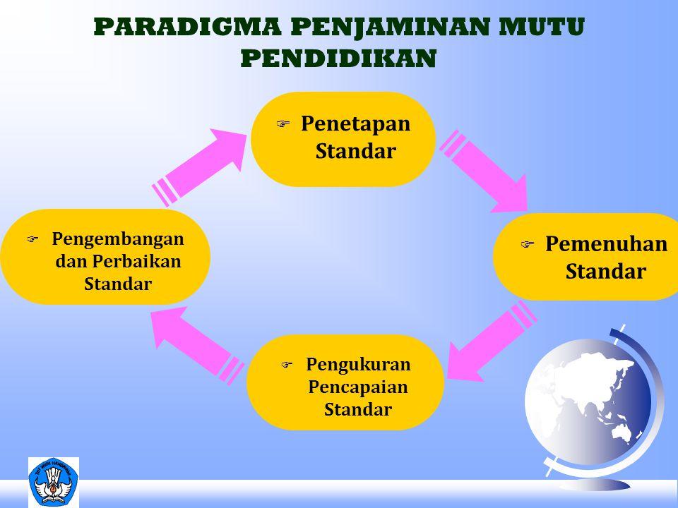 PARADIGMA PENJAMINAN MUTU PENDIDIKAN F Penetapan Standar F Pemenuhan Standar F Pengukuran Pencapaian Standar F Pengembangan dan Perbaikan Standar