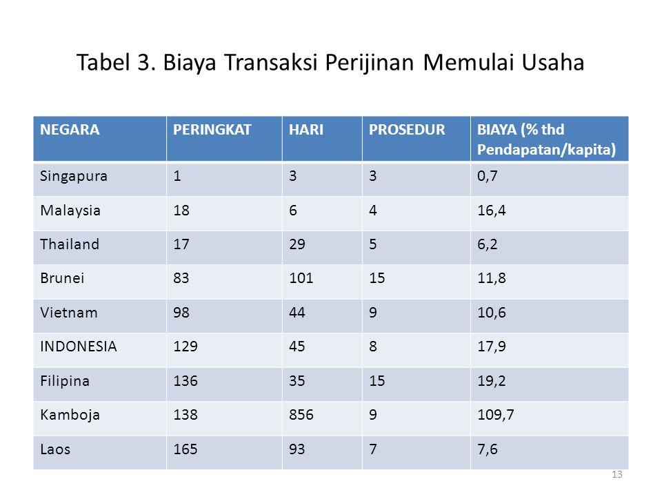 Tabel 3. Biaya Transaksi Perijinan Memulai Usaha NEGARAPERINGKATHARIPROSEDURBIAYA (% thd Pendapatan/kapita) Singapura1330,7 Malaysia186416,4 Thailand1