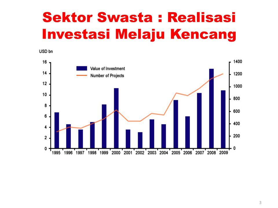 Ketimpangan Investasi PMA dan PMDN 4