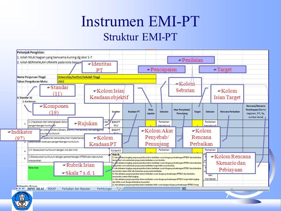 Instrumen EMI-PT Struktur EMI-PT F Identitas PT F Standar (11) Standar (11) F Komponen (19) F Indikator (97) F Rubrik Isian F Skala 7 s.d. 1 F Kolom I
