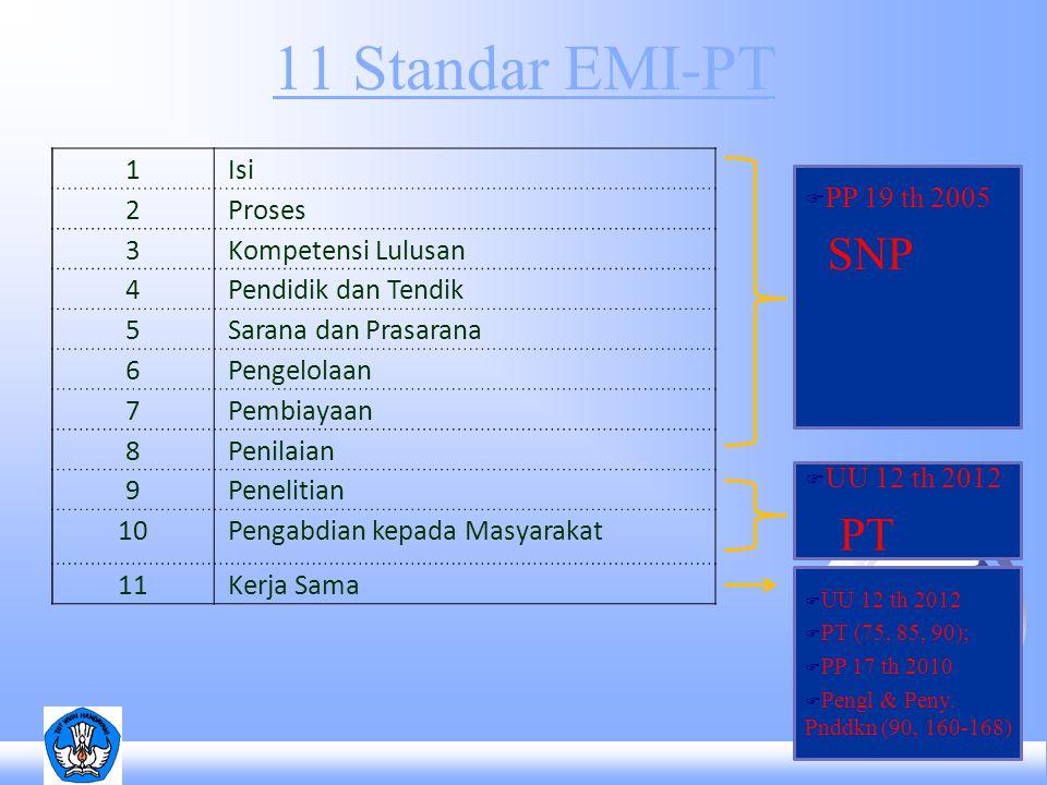 11 Standar EMI-PT 1 Isi 2 Proses 3 Kompetensi Lulusan 4 Pendidik dan Tendik 5 Sarana dan Prasarana 6 Pengelolaan 7 Pembiayaan 8 Penilaian 9 Penelitian