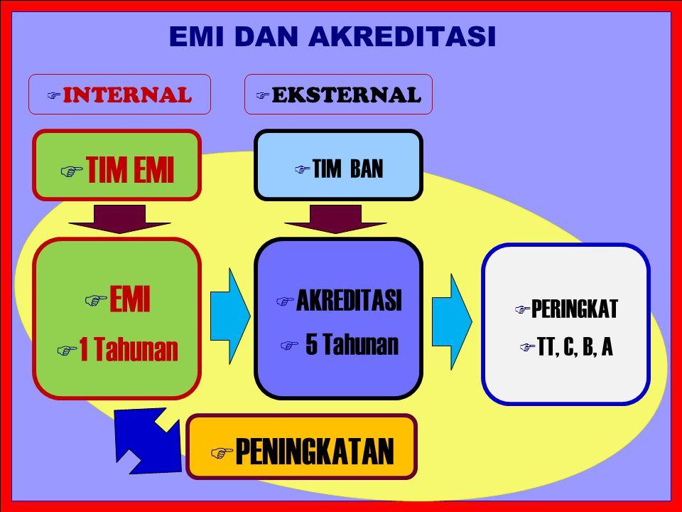 F kkk EMI DAN AKREDITASI F EMI F 1 Tahunan F AKREDITASI F 5 Tahunan F PERINGKAT F TT, C, B, A F TIM EMI F TIM BAN F INTERNAL F EKSTERNAL F PENINGKATAN