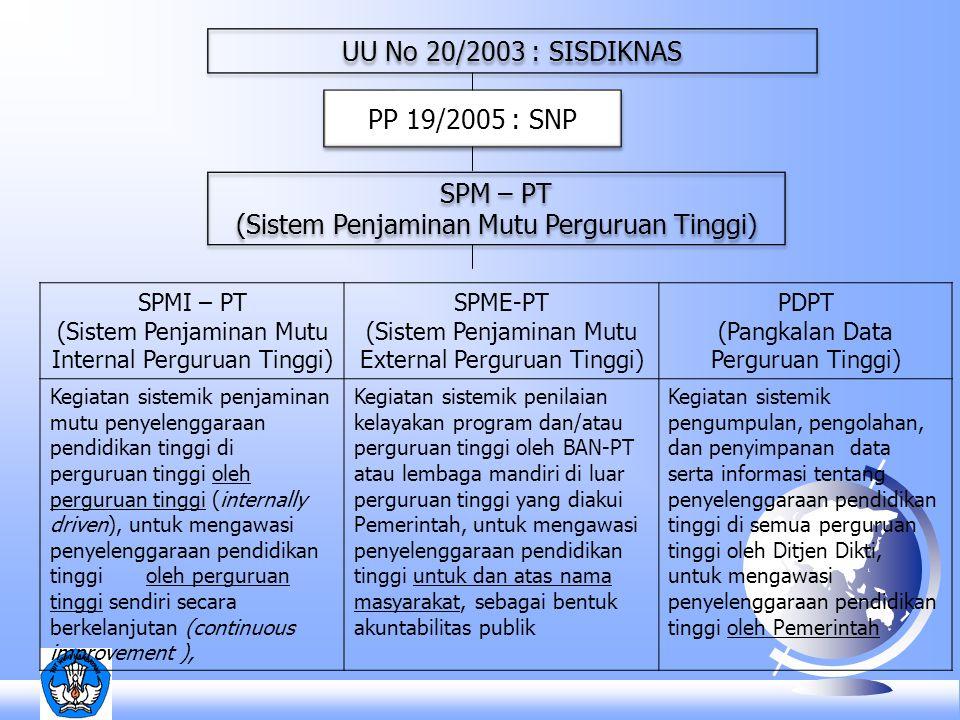 SPMI – PT (Sistem Penjaminan Mutu Internal Perguruan Tinggi) SPME-PT (Sistem Penjaminan Mutu External Perguruan Tinggi) PDPT (Pangkalan Data Perguruan