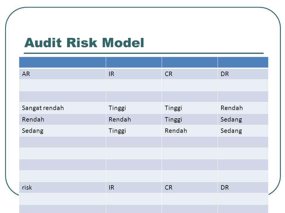 ARIRCRDR Sangat rendahTinggi Rendah TinggiSedang TinggiRendahSedang riskIRCRDR Tinggi>60%> 40% Sedang40 - 60%20 - 40% Rendah< 40%< 20% Audit Risk Model