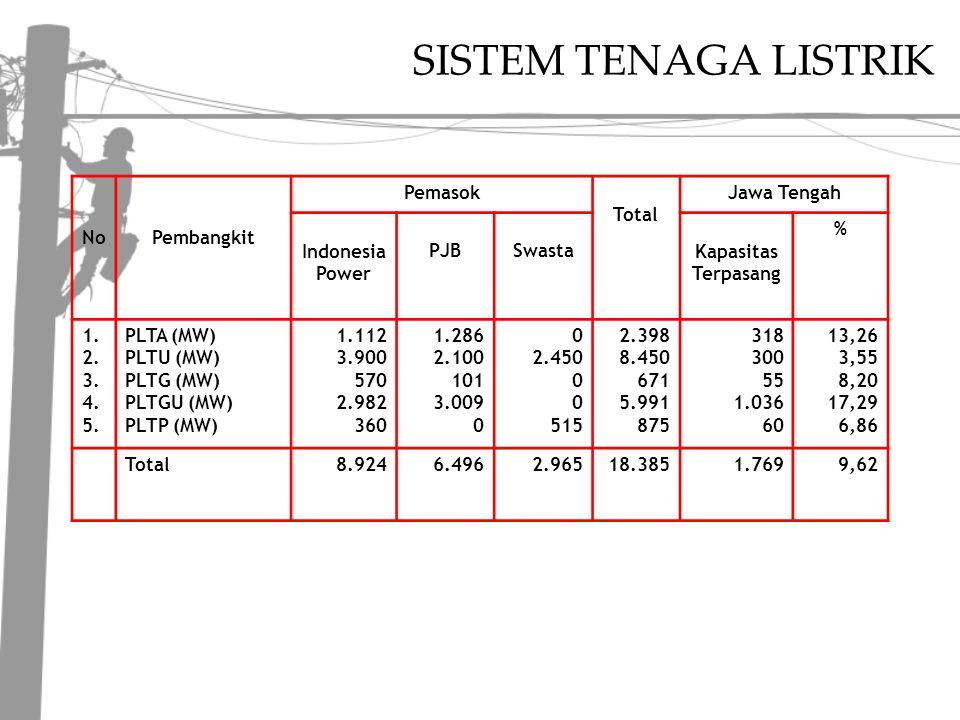 SISTEM TENAGA LISTRIK NoPembangkit Pemasok Total Jawa Tengah Indonesia Power PJBSwastaKapasitas Terpasang % 1.
