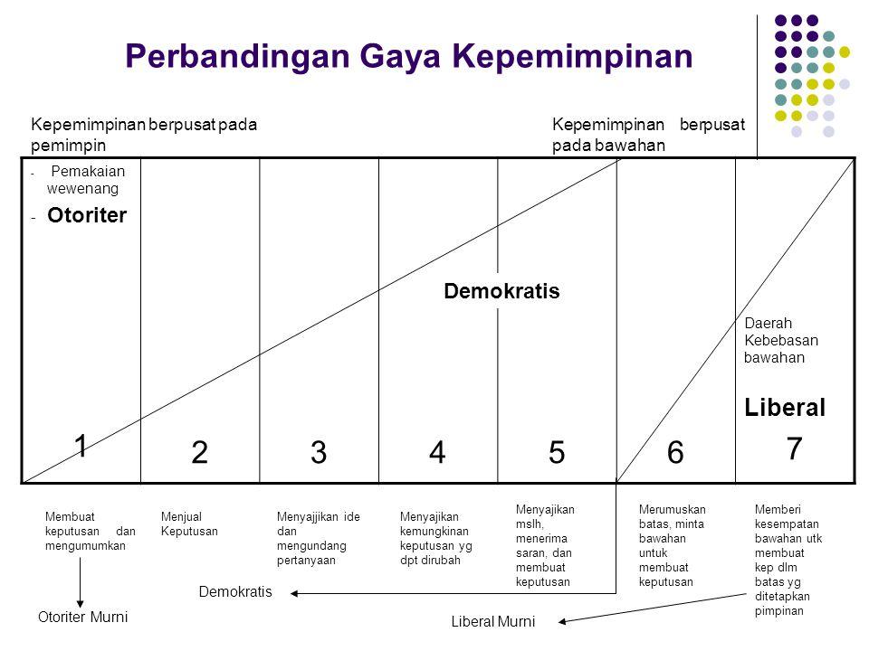 Perbandingan Gaya Kepemimpinan Bidang UrusanGaya OtoriterGaya DemokratisGaya Liberal Siapa pembuat perencanaan? PemimpinPemimpin dan kelompokIndividu
