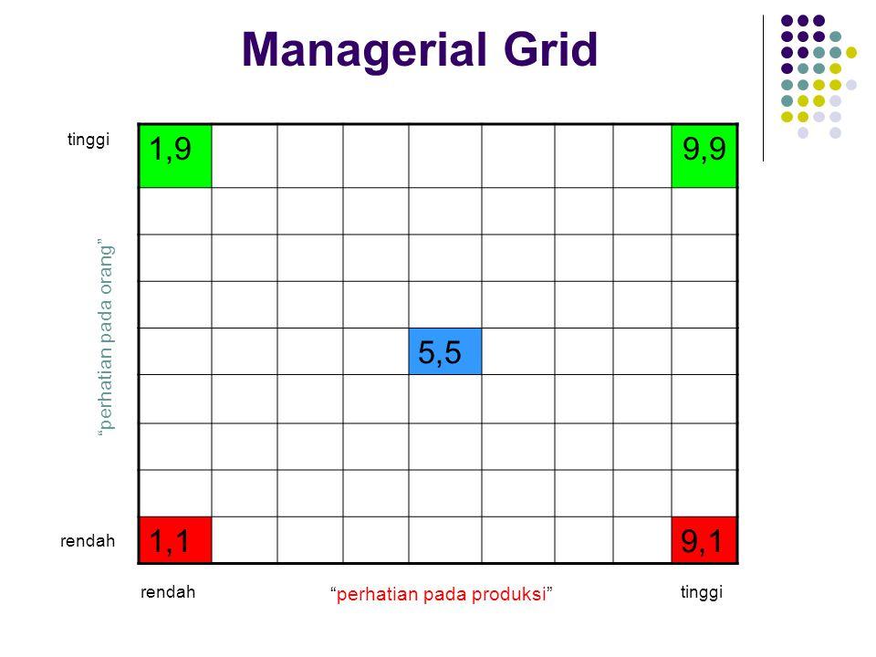 Managerial Grid Dikembangkan oleh Robert R. Blake dan James Mouton. Ada 2 perilaku pemimpin: Perhatian terhadap produksi Perhatian terhadap orang Gaya