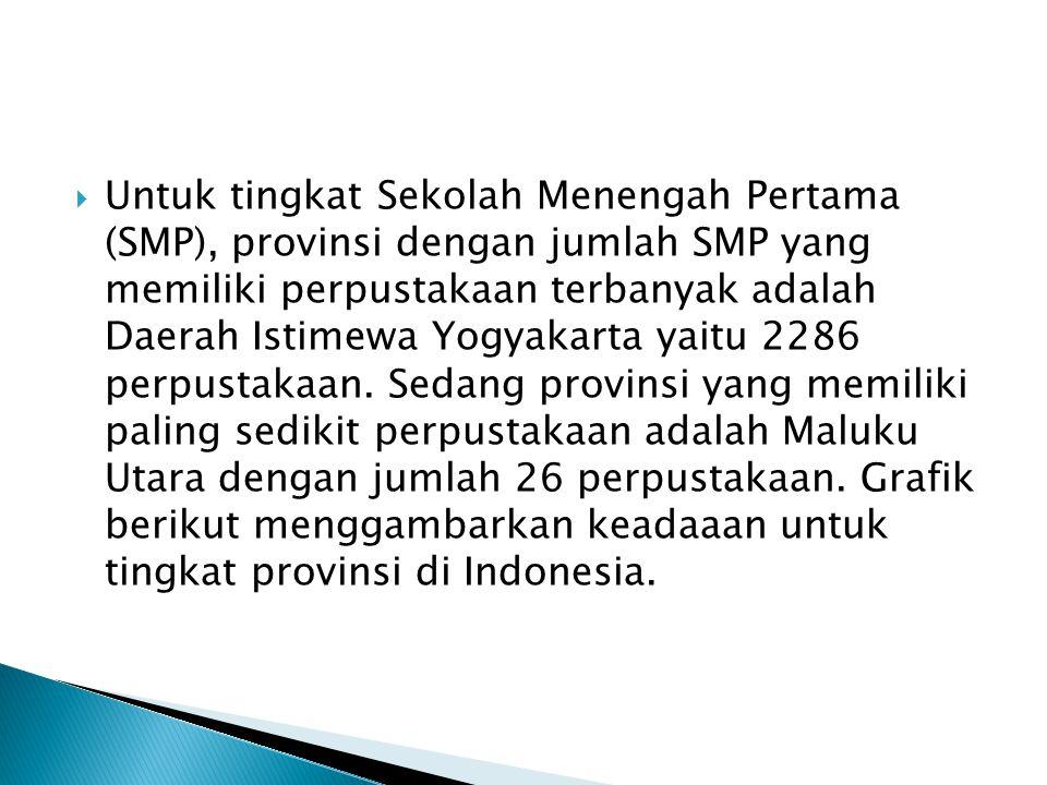  Untuk tingkat Sekolah Menengah Pertama (SMP), provinsi dengan jumlah SMP yang memiliki perpustakaan terbanyak adalah Daerah Istimewa Yogyakarta yait