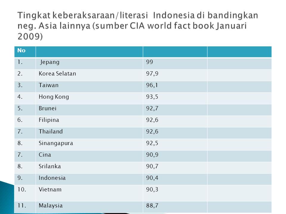 No 1. Jepang99 2.Korea Selatan97,9 3.Taiwan96,1 4.Hong Kong93,5 5.Brunei92,7 6.Filipina92,6 7.Thailand92,6 8.Sinangapura92,5 7.Cina90,9 8.Srilanka90,7