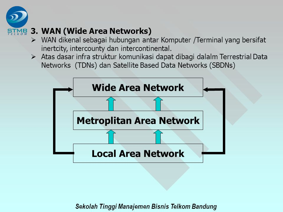 Sekolah Tinggi Manajemen Bisnis Telkom Bandung 3.WAN (Wide Area Networks)  WAN dikenal sebagai hubungan antar Komputer /Terminal yang bersifat inertc