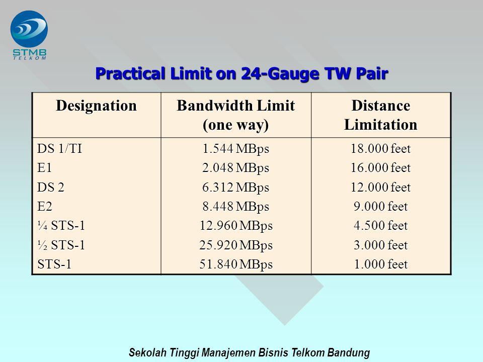 Sekolah Tinggi Manajemen Bisnis Telkom Bandung Practical Limit on 24-Gauge TW Pair Designation Bandwidth Limit (one way) Distance Limitation DS 1/TI E