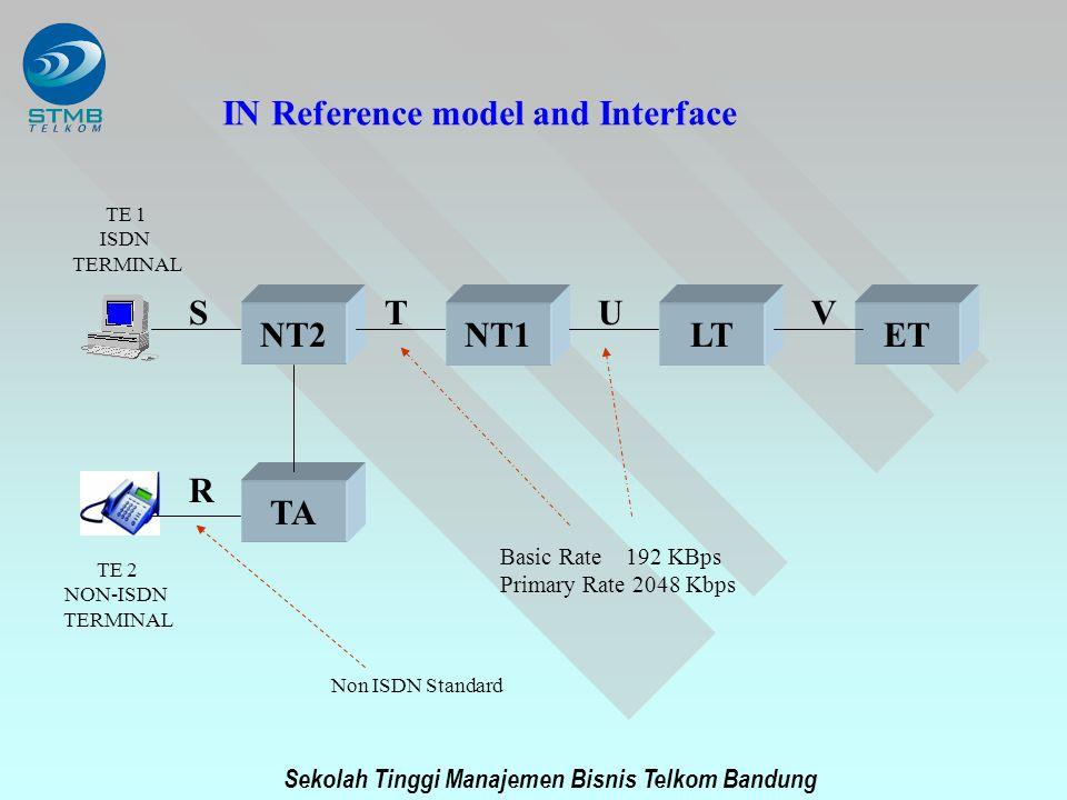 Sekolah Tinggi Manajemen Bisnis Telkom Bandung NT2NT1LTET TA IN Reference model and Interface TE 1 ISDN TERMINAL TE 2 NON-ISDN TERMINAL STUV R Non ISD
