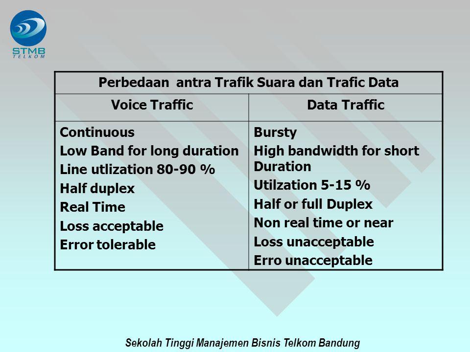 Sekolah Tinggi Manajemen Bisnis Telkom Bandung Perbedaan antra Trafik Suara dan Trafic Data Voice TrafficData Traffic Continuous Low Band for long dur