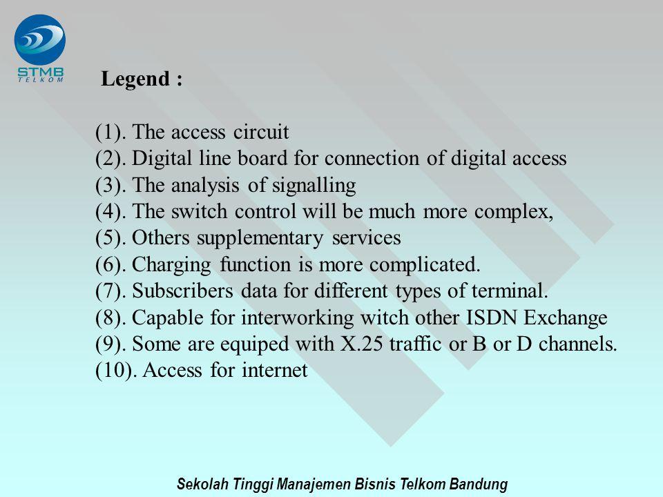 Sekolah Tinggi Manajemen Bisnis Telkom Bandung Legend : (1). The access circuit (2). Digital line board for connection of digital access (3). The anal