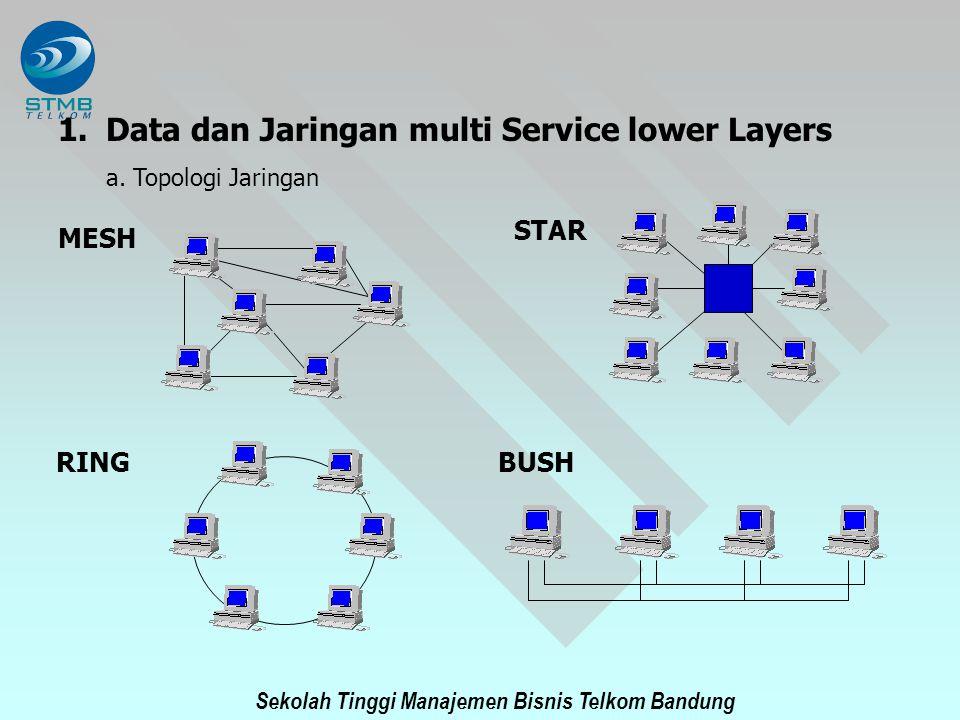 Sekolah Tinggi Manajemen Bisnis Telkom Bandung 1.Data dan Jaringan multi Service lower Layers a. Topologi Jaringan MESH STAR RING BUSH