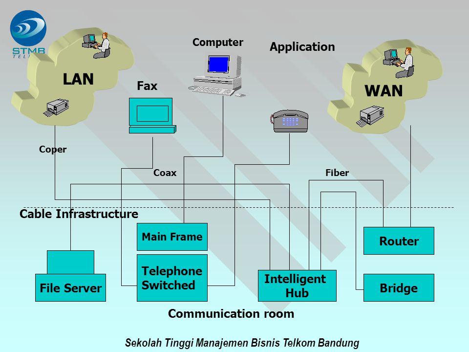 Sekolah Tinggi Manajemen Bisnis Telkom Bandung IstilahDefinisi LAN Sekelompok peralatan data yang dapat saling berkomunikasi, terbatas hanya pada lokasi gedung, departemen atau lantai MAN Seperti LAN hanya lebih luas bisa dalam satu kota atau kampus yang melingkupi banyak blokkota WAN Seperti LAN dan meliputi hubungan antar banyak kota.