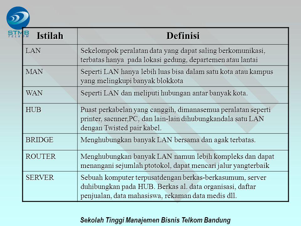 Sekolah Tinggi Manajemen Bisnis Telkom Bandung IstilahDefinisi LAN Sekelompok peralatan data yang dapat saling berkomunikasi, terbatas hanya pada loka