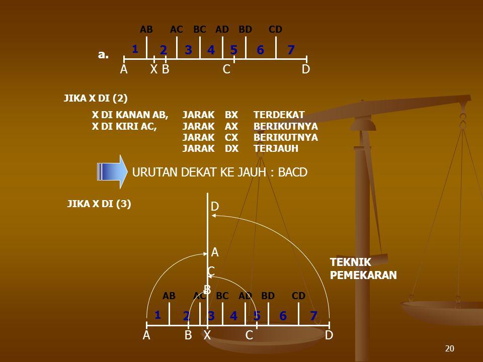 20 ABCD 1 234567 ABACBCADBDCD X a. JIKA X DI (2) X DI KANAN AB,JARAKBXTERDEKAT X DI KIRI AC,JARAKAXBERIKUTNYA JARAKCXBERIKUTNYA JARAKDXTERJAUH URUTAN