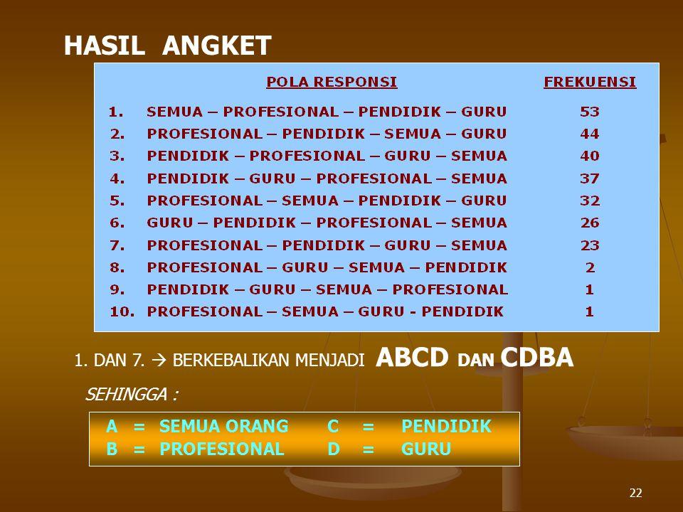 22 HASIL ANGKET 1. DAN 7.  BERKEBALIKAN MENJADI ABCD DAN CDBA SEHINGGA : A=SEMUA ORANGC=PENDIDIK B=PROFESIONALD=GURU