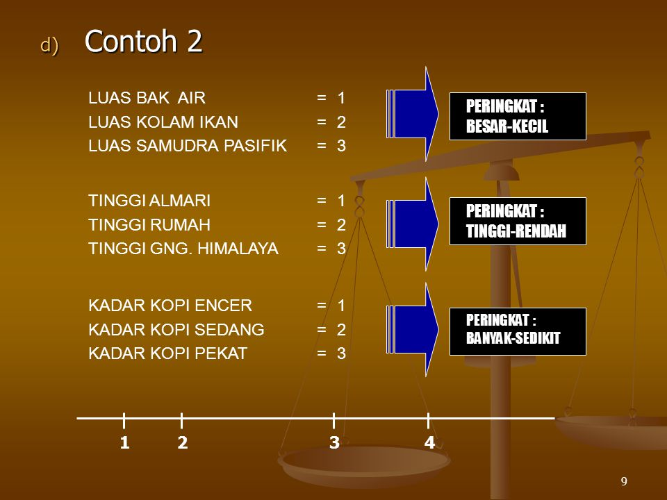 9 d) Contoh 2 LUAS BAK AIR=1 LUAS KOLAM IKAN=2 LUAS SAMUDRA PASIFIK=3 PERINGKAT : BESAR-KECIL TINGGI ALMARI=1 TINGGI RUMAH=2 TINGGI GNG. HIMALAYA=3 PE