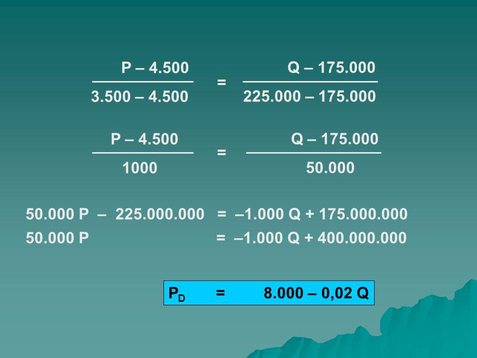 P – P1 P2 – P1 = Q – Q1 Q2 – Q1 harga mula - mula harga setelah perubahan jumlah produk mula - mula jumlah produk setelah perubahan RUMUS :