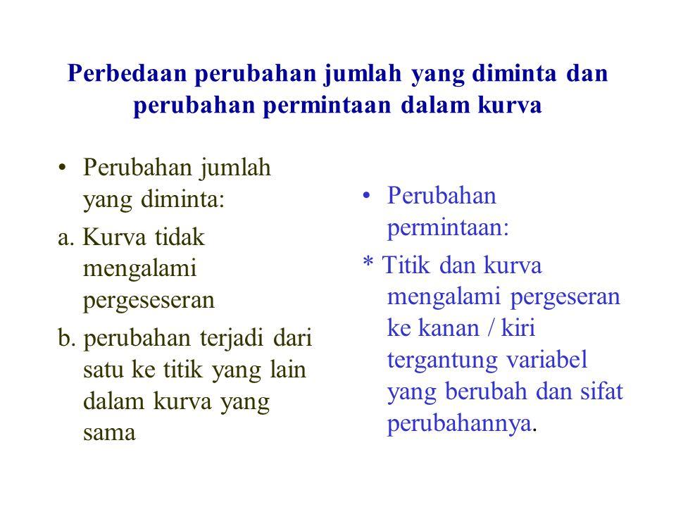 Perbedaan perubahan jumlah yang diminta dan perubahan permintaan dalam kurva Perubahan jumlah yang diminta: a.