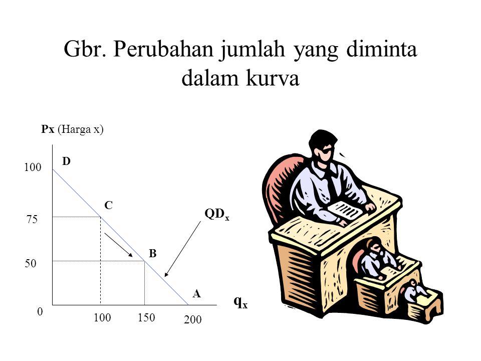 Gbr. Perubahan jumlah yang diminta dalam kurva Px (Harga x) qxqx 200 100 0 A B C D QD x 100150 50 75