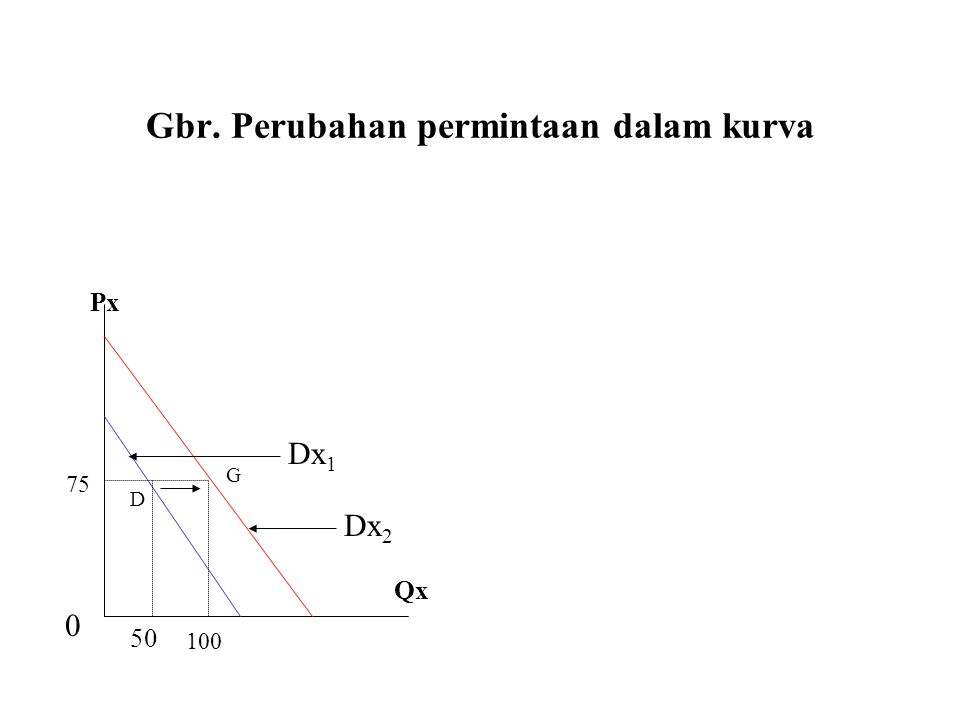 Gbr. Perubahan permintaan dalam kurva 0 100 75 50 Dx 1 Dx 2 D G Qx Px