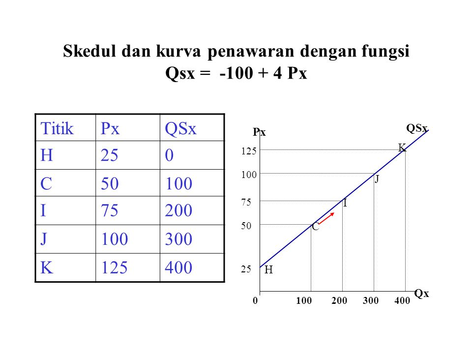 Skedul dan kurva penawaran dengan fungsi Qsx = -100 + 4 Px TitikPxQSx H250 C50100 I75200 J100300 K125400 K J I C H Px Qx 0100200300400 125 100 75 50 25 QSx