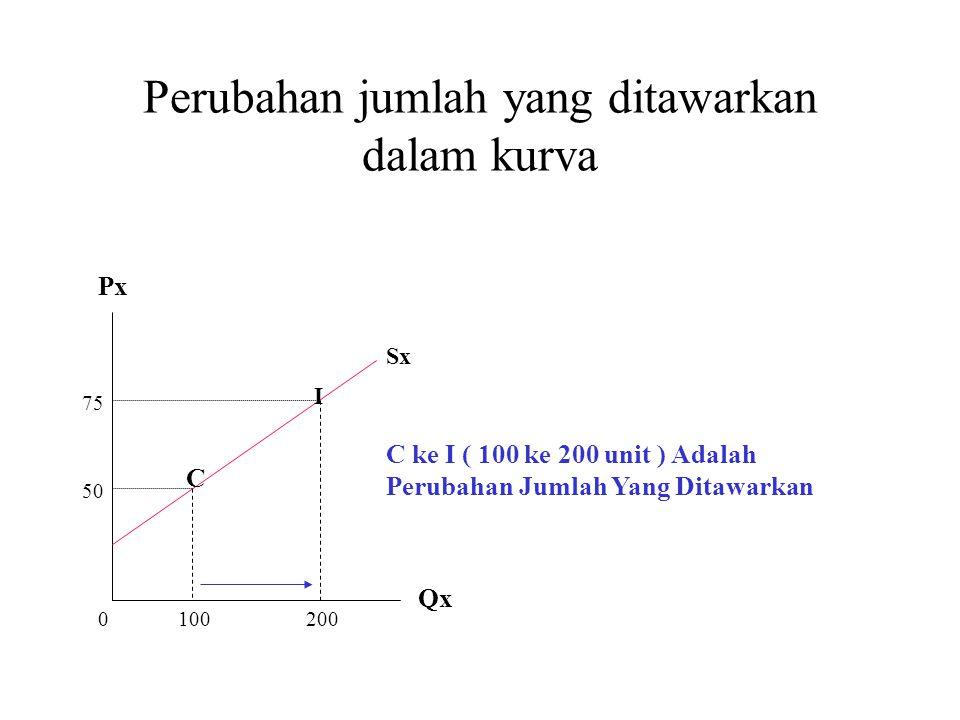 Perubahan jumlah yang ditawarkan dalam kurva C ke I ( 100 ke 200 unit ) Adalah Perubahan Jumlah Yang Ditawarkan C I 1002000 50 75 Px Qx Sx